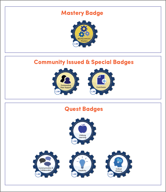 EmTechMOOC badge constellation
